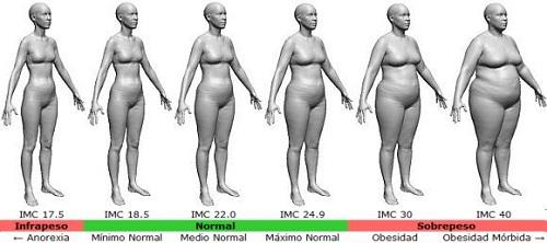 calcular el indice de masa corporal